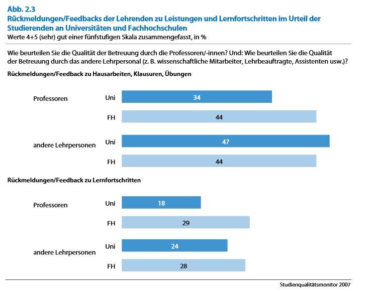Quelle: Bargel, T.; Müßig-Trapp, P. & Willige, J. (2008). Studienqualitätsmonitor 2007. HIS-Institut für Hochschulforschung. Hannover.